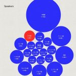 世界の主要20言語 使用人口/使用国数