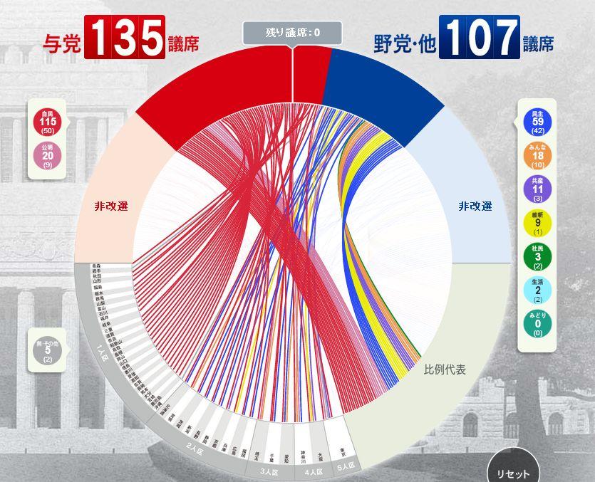 【d3 Js】nhkの参議院選挙サイトで使用されていた謎グラフ Chord Graph 的なものを作ってみる