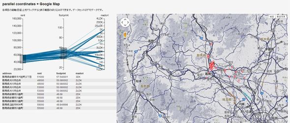 parallel_coordinates_Google_Map