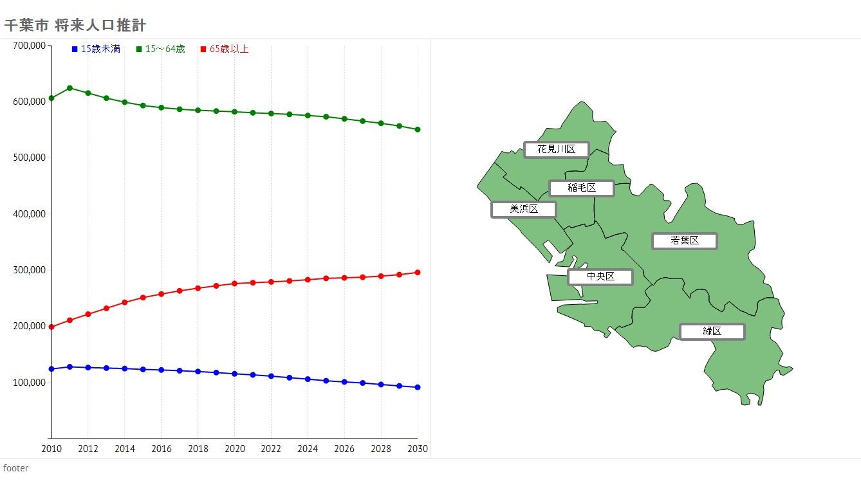 千葉市 将来人口推計