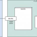 データベースのデータをD3.jsで使うには?