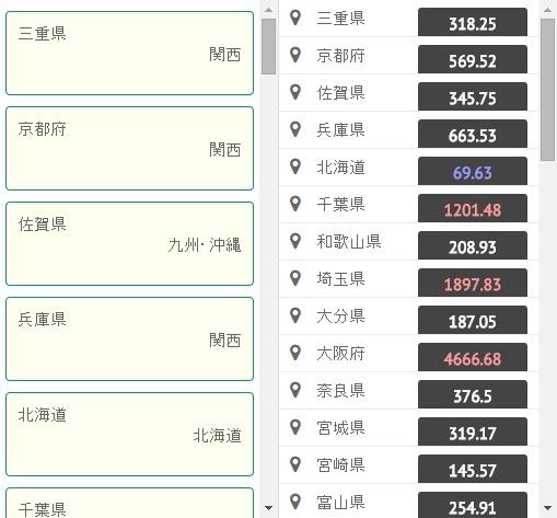 Webix]Listコンポーネント入門 – GUNMA GIS GEEK