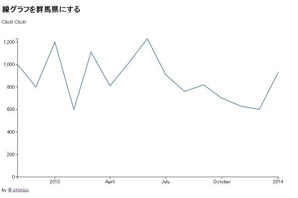 線グラフを群馬県にする