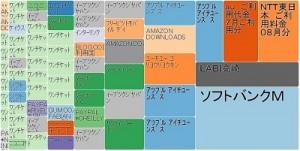 rakutencardtreemap