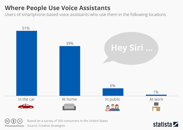 Where People Use Voice Assistants