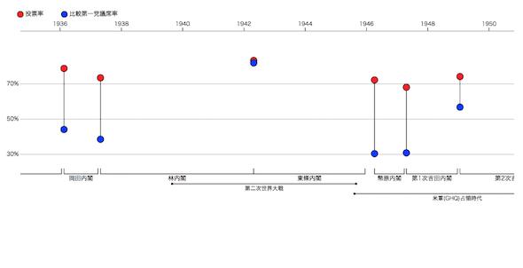 衆院選、投票率・比較第一党議席率